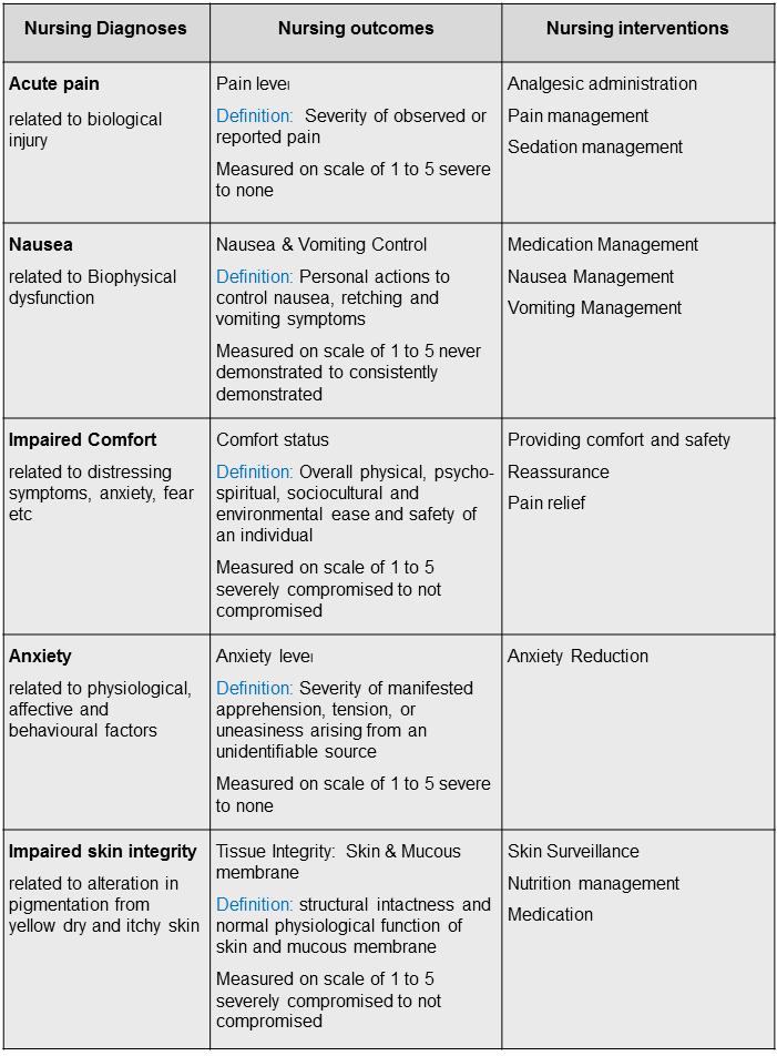 Nursing diagnosis care plan. Impaired Social Interaction ...