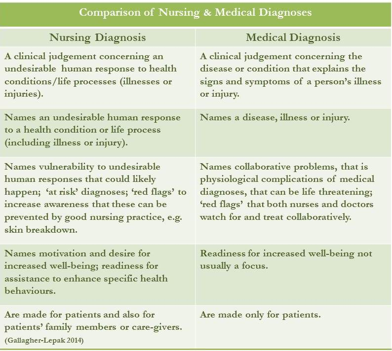 NANDA Nursing Diagnosis List For 2015-2017