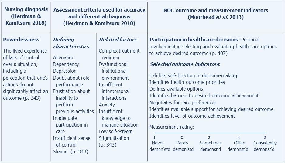 Nursing care plan for smoking | Using evidence