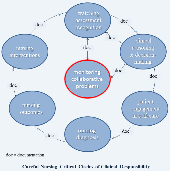 relationship between critical thinking and nursing process