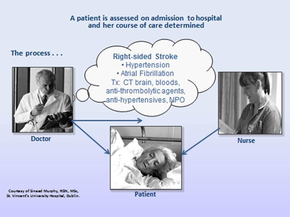Nursing Diagnosis-outcomes-interventions - Careful Nursing